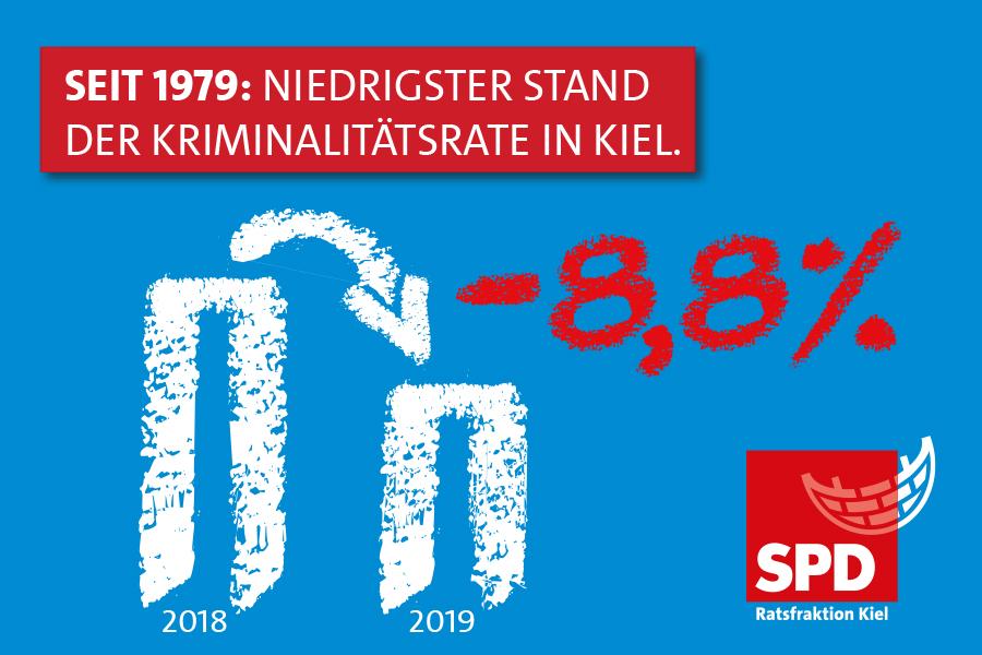 seit 1979 niedrigster Stand der Kriminalitätsrate in Kiel. Balkendiagramm mit 2 Balken für 2018 und 2019 sowie -8,8%